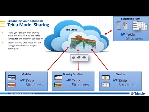 Tekla Model Sharing Overview