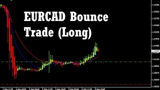 Forex Bounce Trading - EUR/CAD live weekly and daily chart trade