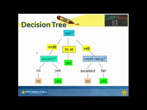 Decision Tree Induction (2/3)