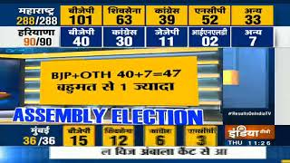 Haryana Assembly Election Results 2019  State Stares at Hung House