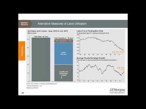 3Q2013 Capital Market Review