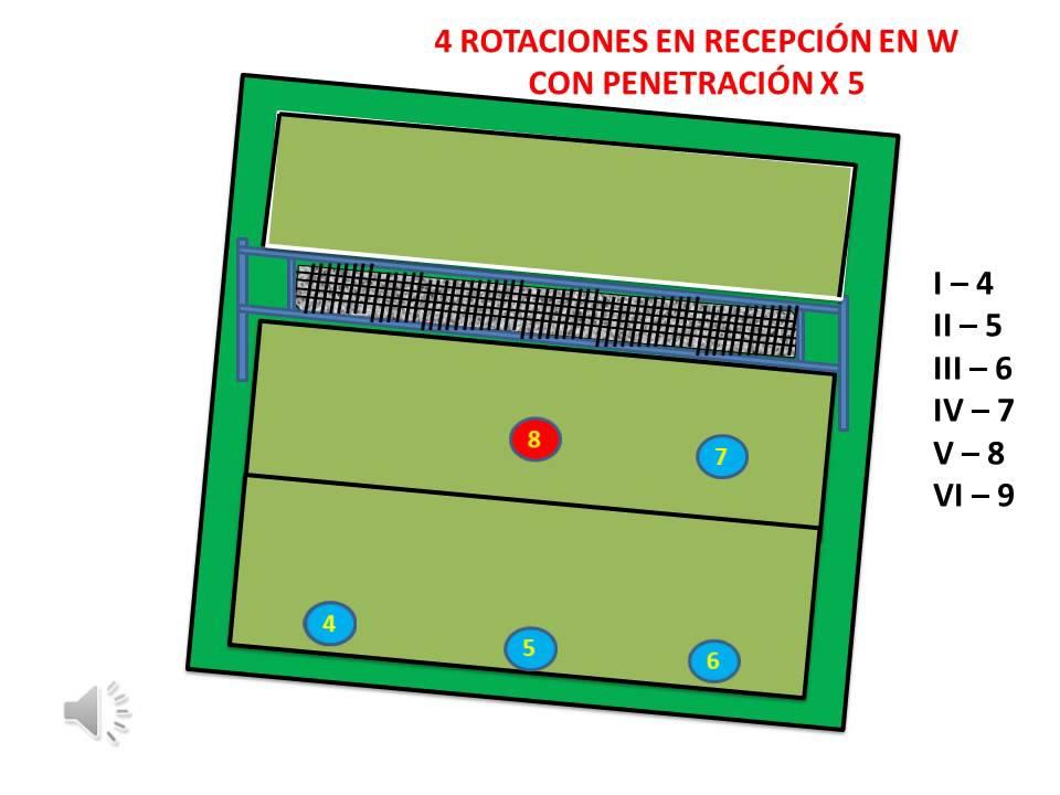 sistema de recepcion en w voley