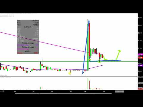 AgEagle Aerial Systems Inc - UAVS Stock Chart Technical Analysis for 10-24-18