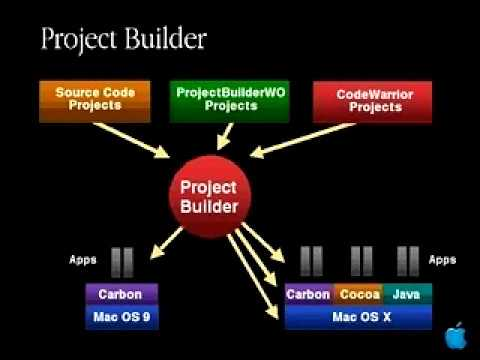 WWDC 2000 Session 192 - Transitioning to the New Project Builder