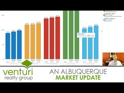 A Quick Update on the Albuquerque Real Estate Market