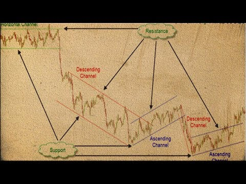 how-to-draw-trend-lines-best-forex-trading-strategy
