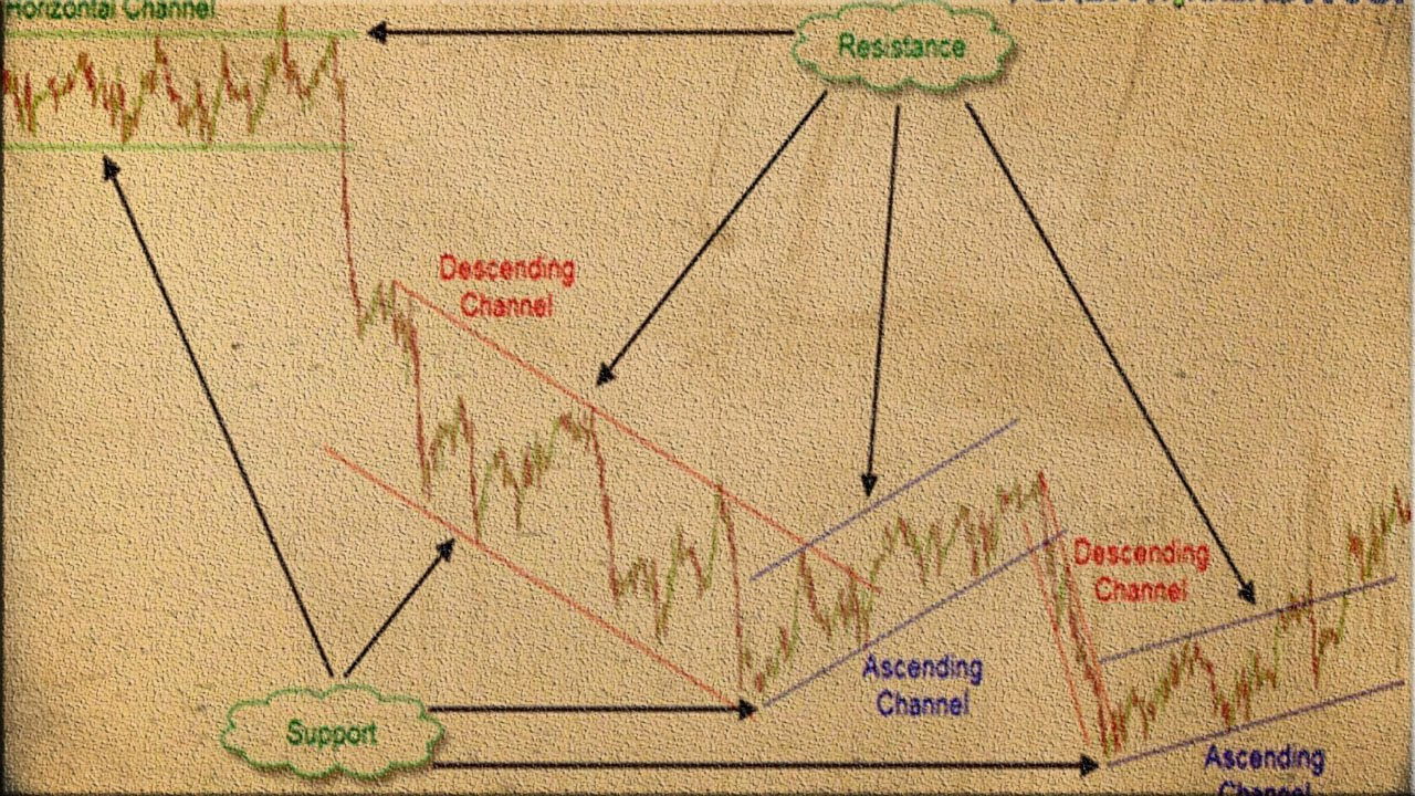 How to draw trend lines correctly forex