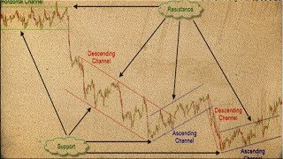 how to draw trend lines best forex trading  strategy