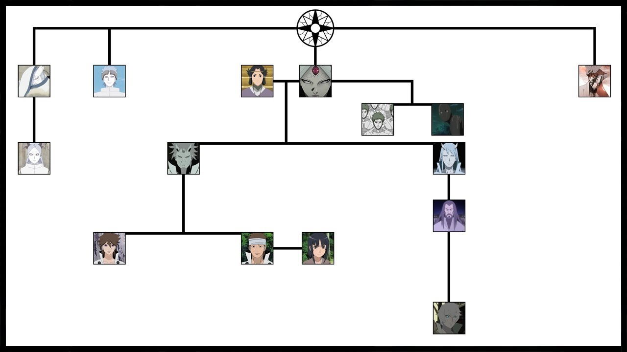 Naruto Uchiha Clan Family Tree