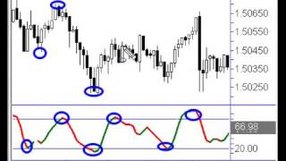 Forex Trading Strategies   Trend Trading How To Find Perfect Entry