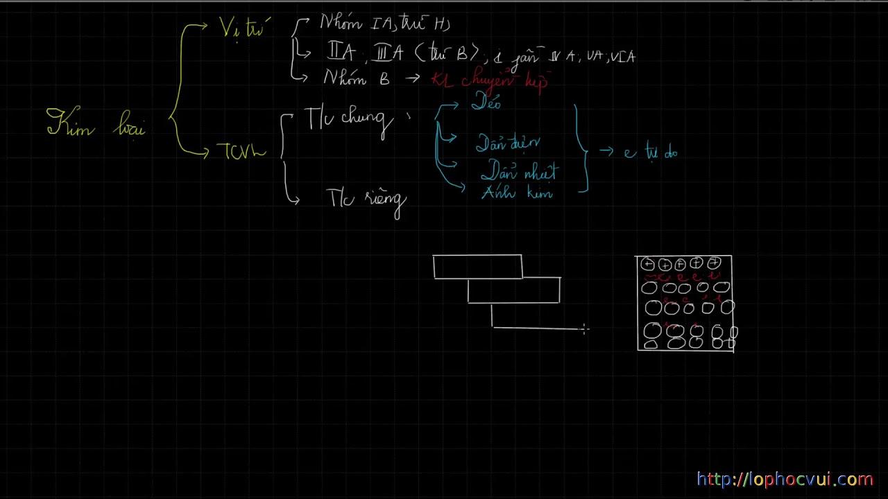 Hóa học 12- Bài 19 Kim loại và hợp kim
