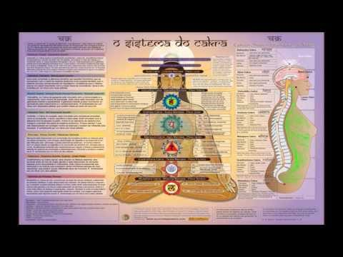 THE COSMIC CYCLE OF GOD/BRAHMA - BRAHMACAKRA