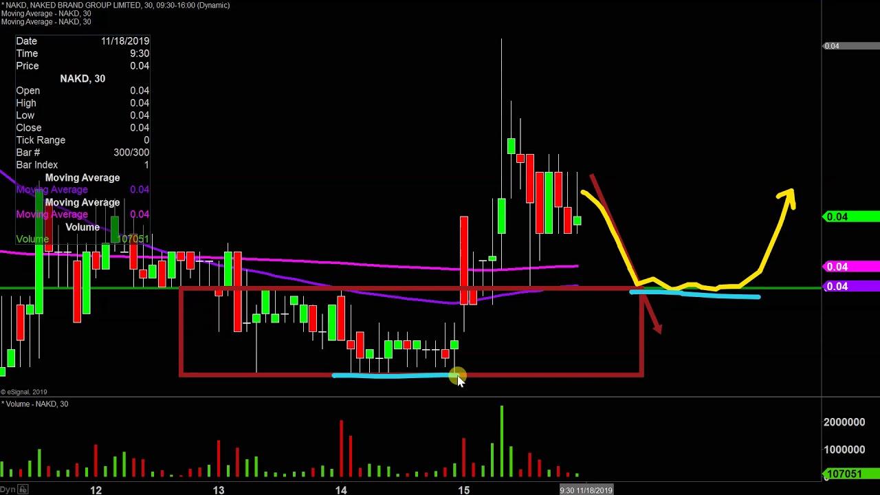Naked Brand Group, Inc - NAKD Stock Chart Technical ...