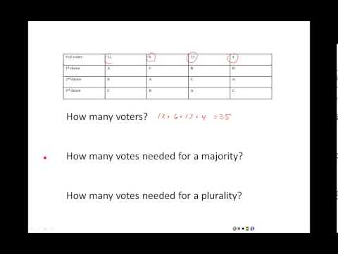 Understanding the Difference Between Majority and Plurality