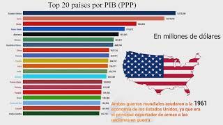 Las 20 mejores economías del mundo 1800-2050 | Historia y proyección del PIB