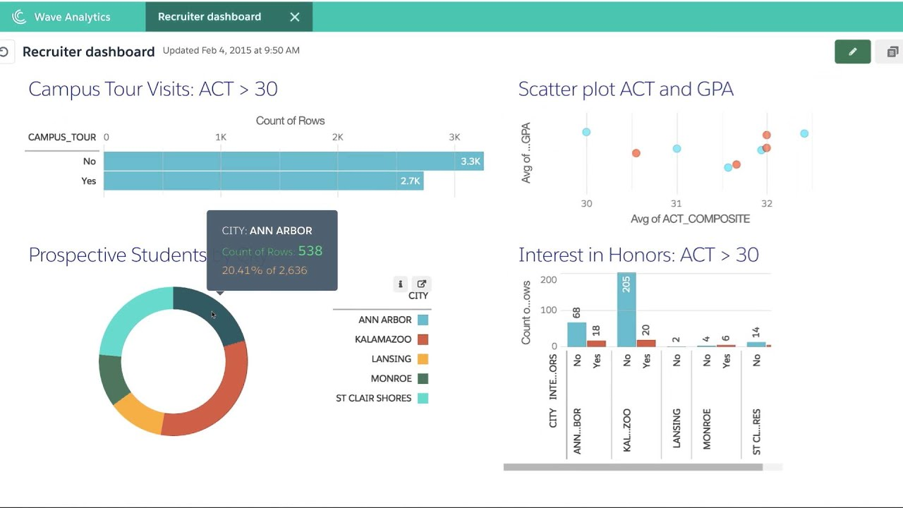 Salesforce Wave Analytics for Higher Ed - Demo - YouTube