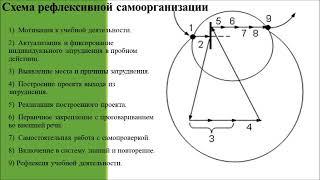 Белякова Ов и Кузнецова ОА Применение методики Петерсон на уроках математики в средней школе