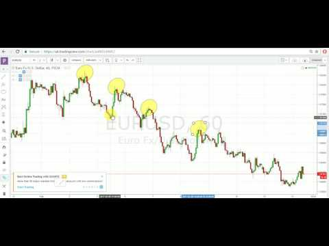HOW TO IDENTIFY AND TRADE A TRENDING MARKET - FOREX