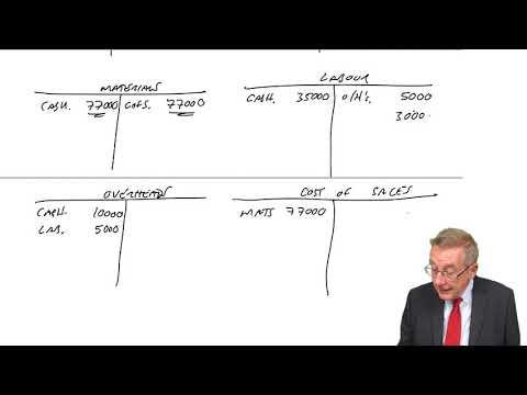 CIMA BA2 Integrated Cost Accounting