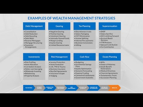 Top 5 Wealth Creation Strategies for Modern Australians