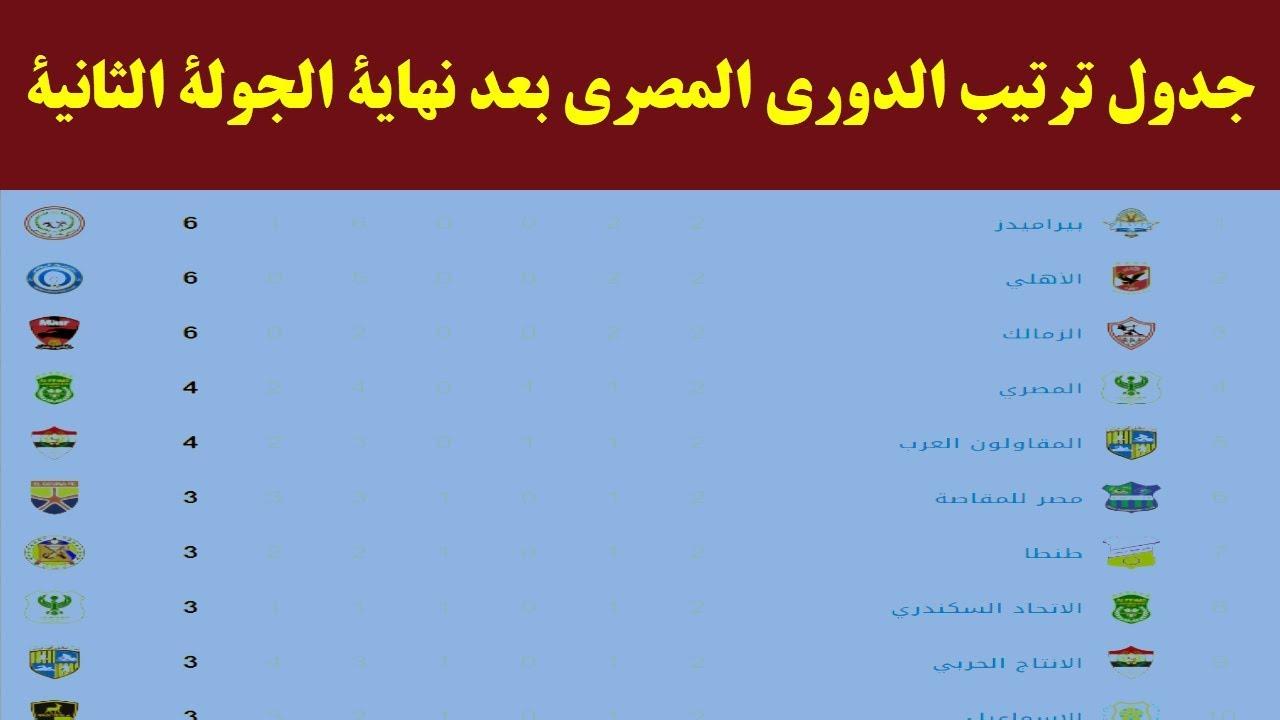 جدول ترتيب الدوري المصري بعد نهاية الجولة الثانية اليوم الخميس 3 - 10 - 2019