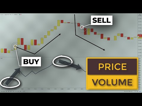 This Volume Price Action Trading Strategy Will Halve Your Losses | Swing Trade ETFS & Stocks