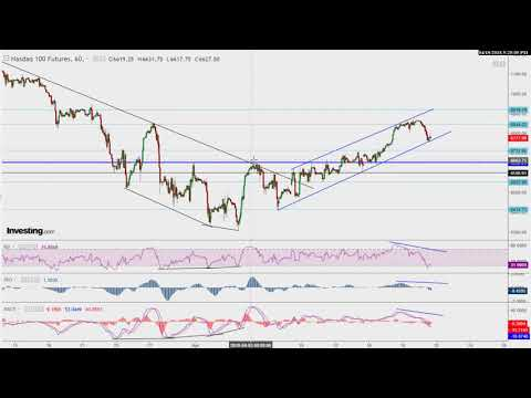 Stock Market Outlook for Week of 4/23/18