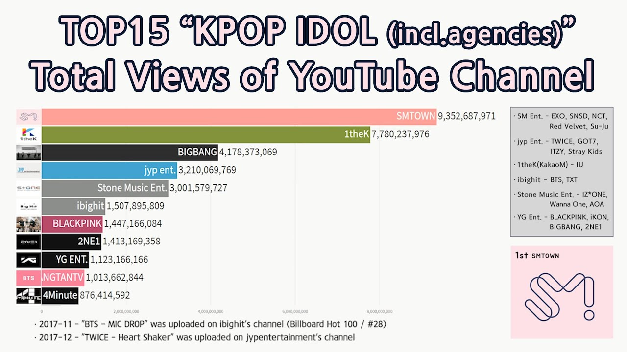"|2016~2019|TOP15 ""KPOP IDOL (incl Agencies)"" Total Views of YouTube Channel  [data visualization]"