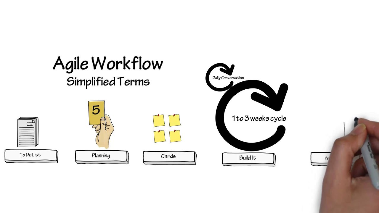 Agile workflow in simplified terms - YouTube