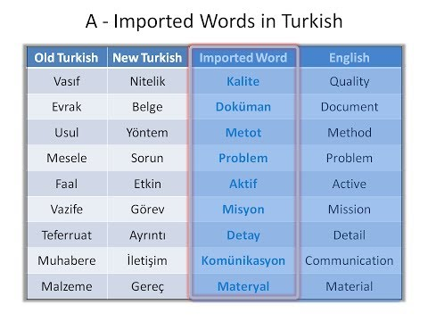 Turkish Lesson #2 for English Speakers - Vocabulary (Common Words) - Part 1