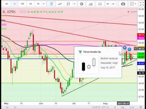 Crude oil analysis 8/28/17