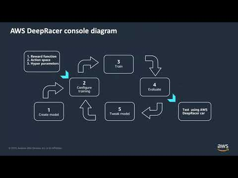 Get hands on with AWS DeepRacer