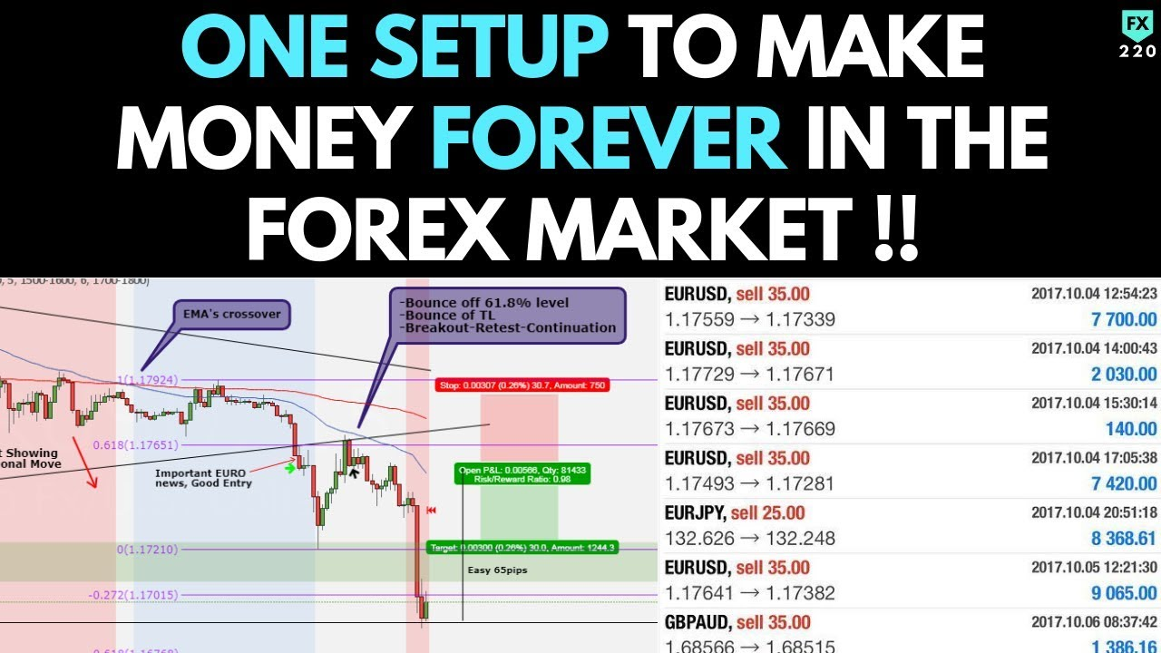 Fx220 forex course