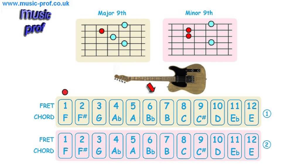 Guitar Chords Major 9th Minor 9th Youtube