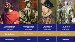 Chronologie des ROIS DE FRANCE (Timeline Kings of France)