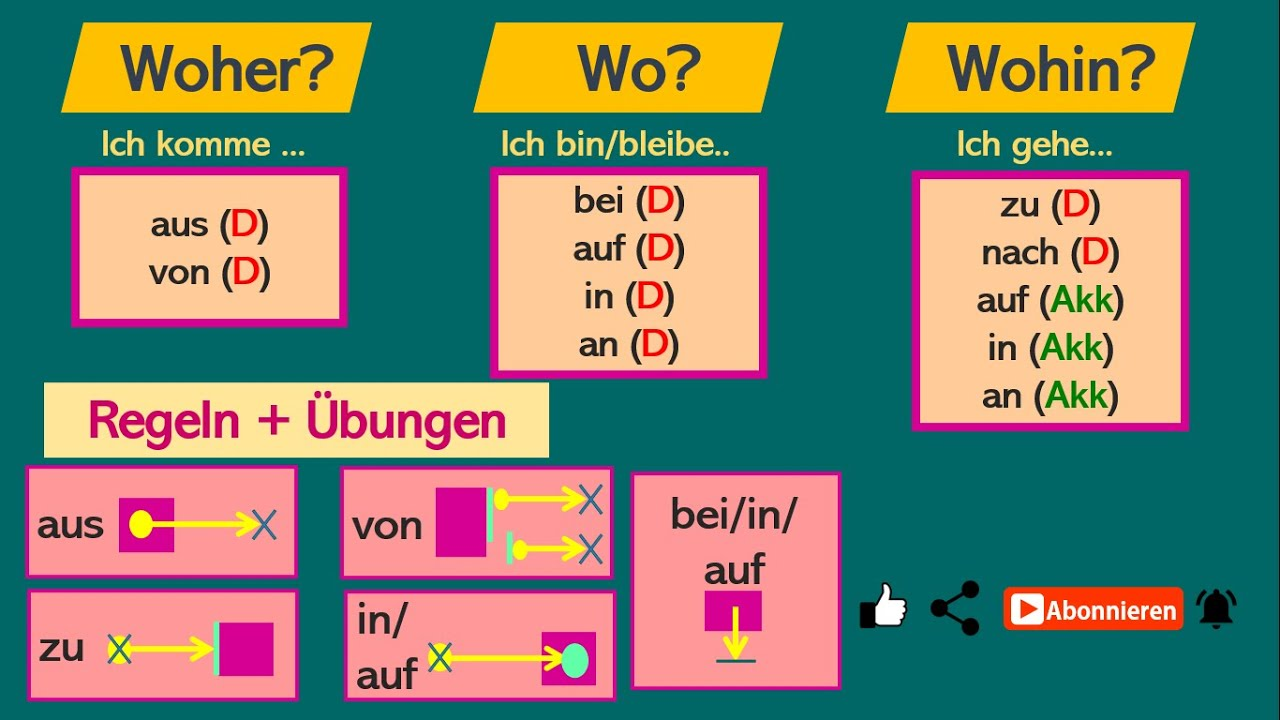 Download wichtige Regeln & Übungen: Woher? Wo? Wohin? / aus vs von / zu vs in-auf / Akkusativ & Dativ