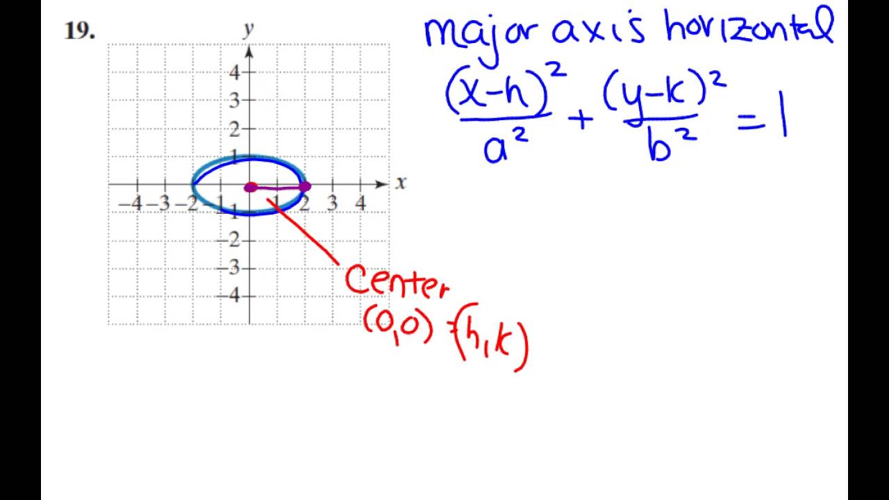 Given an ellipse write the standard form equation youtube given an ellipse write the standard form equation falaconquin