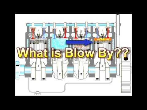 What is Engine Blow By???