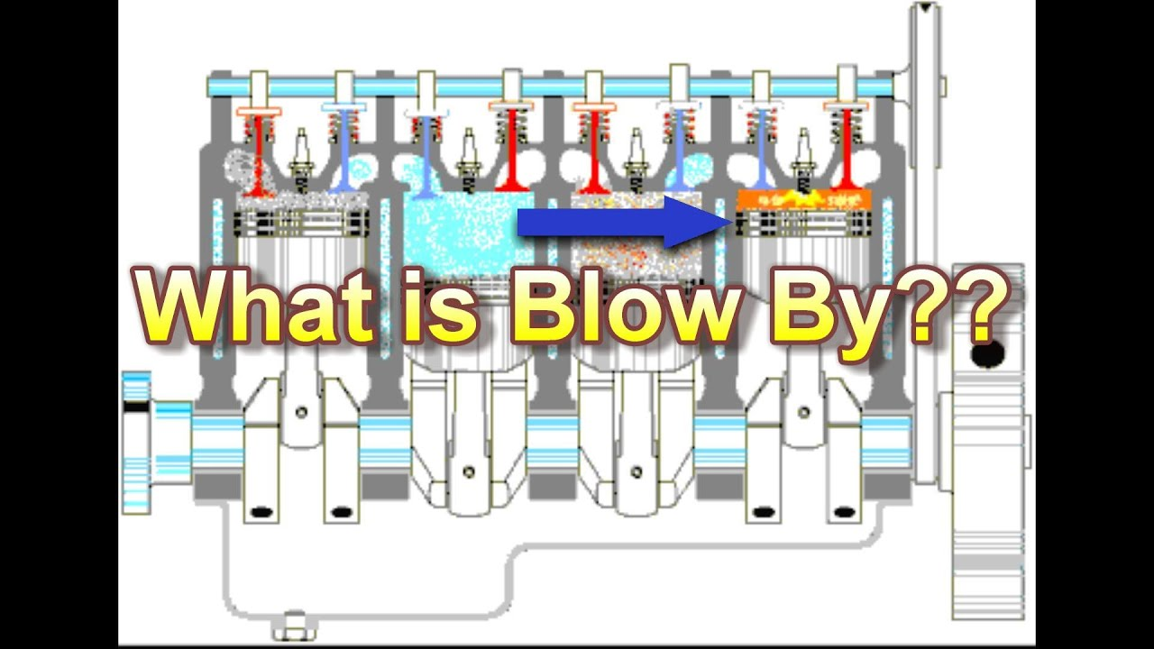 What Is Engine Blow By Youtube