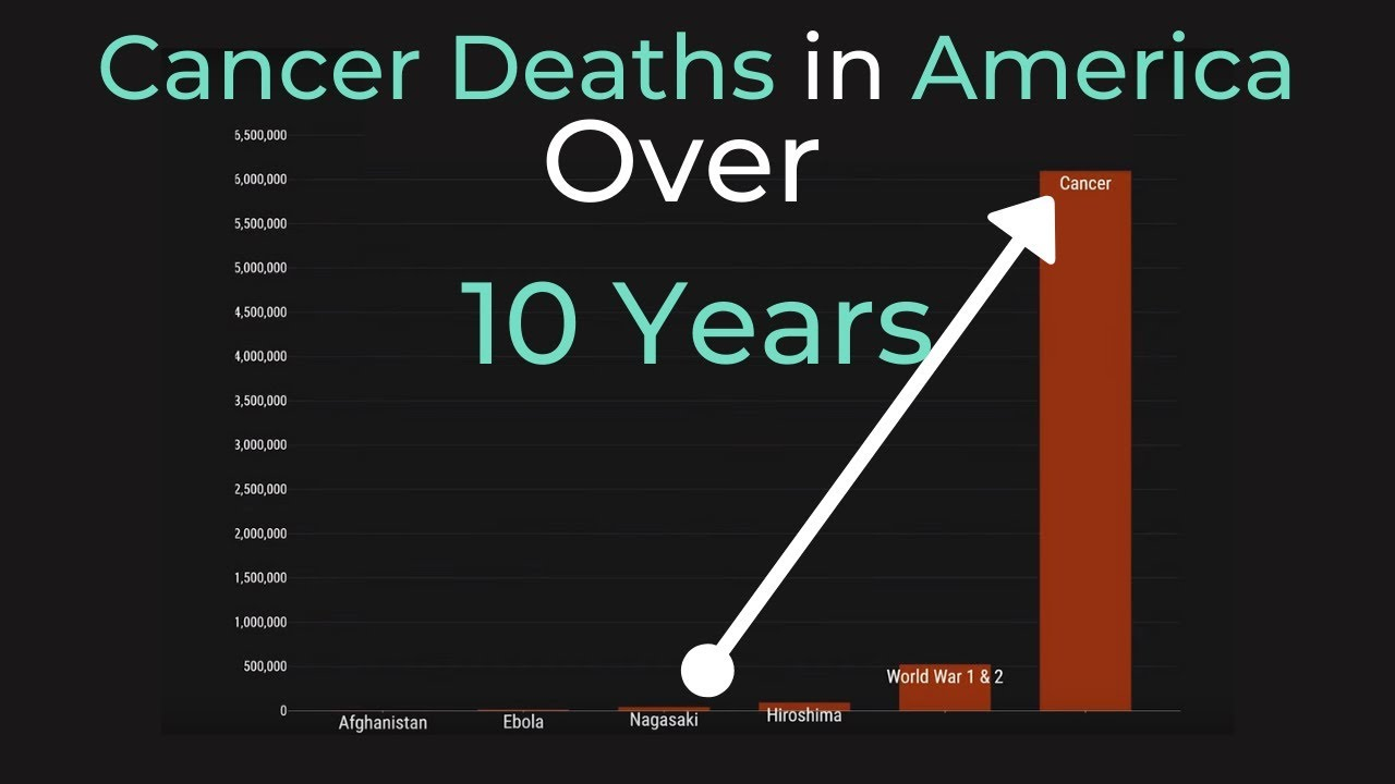 1 Person Dies From Cancer Every 51 Seconds, Visualized