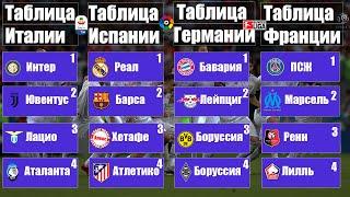Чемпионат Испании 25 Серия А 25 Бундеслига 23 Лига 1 26 УПЛ 19 Итоги расписание таблицы
