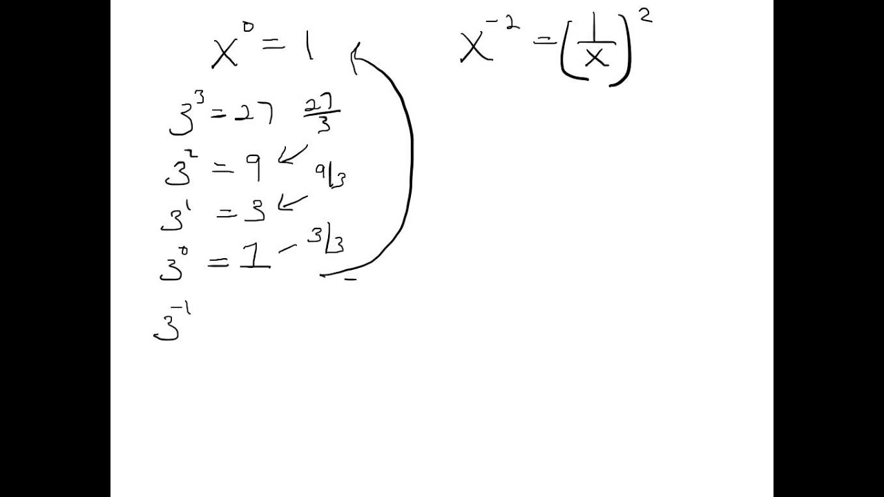 Zero And Negative Exponents Proof