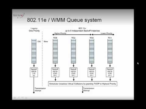 Wireless QoS, part 1
