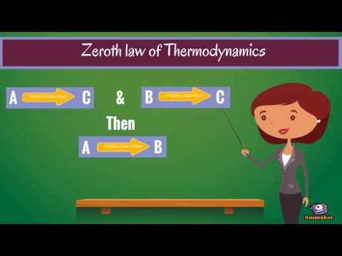 Laws of thermodynamis
