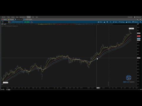 How to Swing Trade Part I - ThinkOrSwim Tutorial