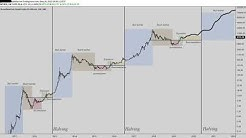 The Bitcoin Chart That Has Been Telling The Future! #Btc #BCH #Ltc