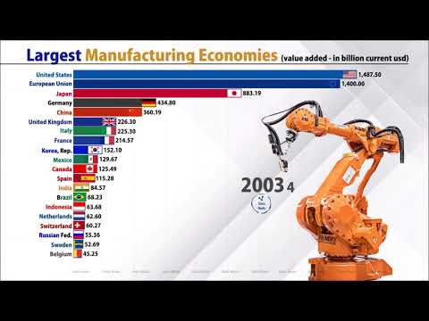 Biggest Manufacturing Country/economy (1993-2018)