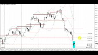 Easy Forex Trading System | Fast Profits on GBPJPY 4 Hour Chart