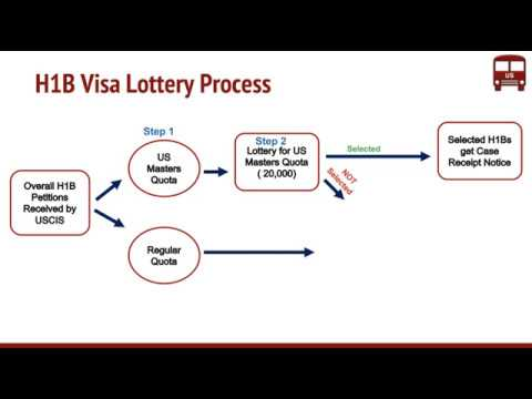 What is H1B Visa Lottery Process ? New USCIS Changes from FY 2020