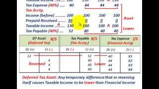 Deferred Tax Asset & Deferred Tax Liability (Basic Understanding, Tax Vs Financial Accounting) thumbnail